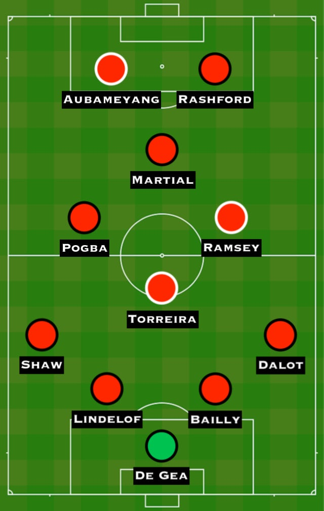 Arsenal line up against manchester united