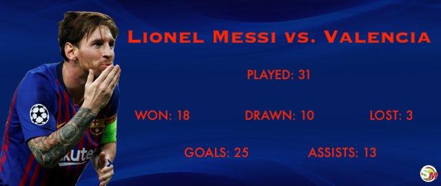 Lionel Messis Record Vs Valencia Sports Mole