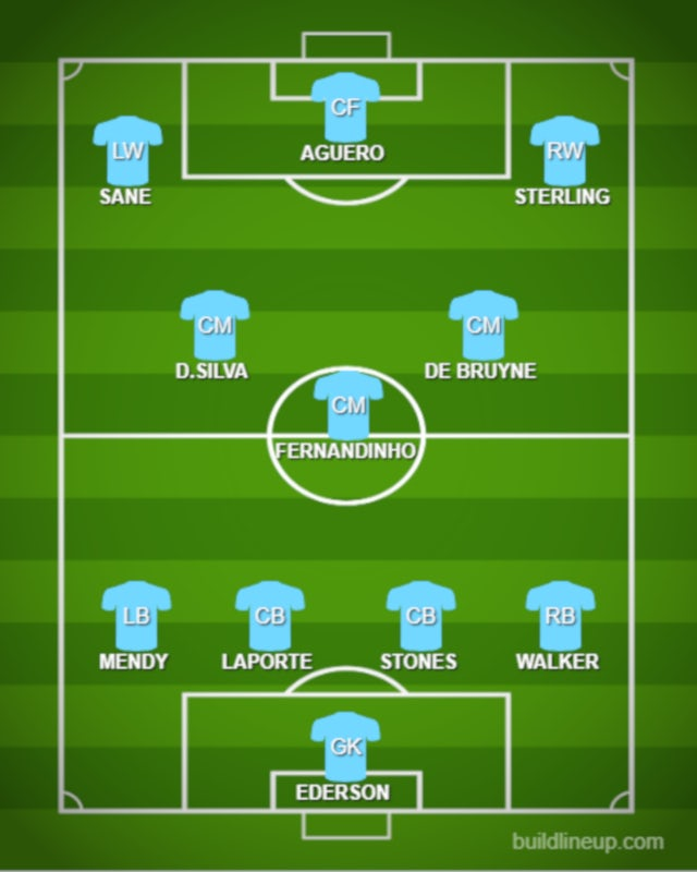 How Manchester City could line up against Arsenal - Sports ...