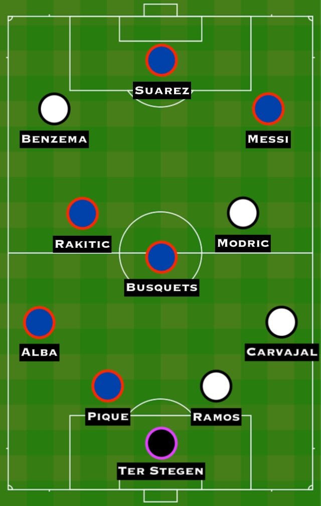 Combined Xi Barcelona Vs Real Madrid Sports Mole