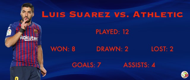 Barcelona forward Luis Suarez's record vs  Athletic Bilbao