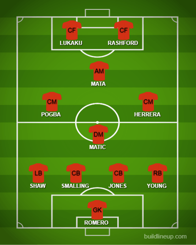 Possible UTDXI vs. CHE