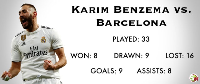 Real Madrid striker Karim Benzema's record vs  Barcelona - Sports Mole