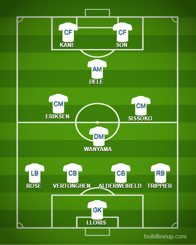 How Tottenham Hotspur could line up against Liverpool