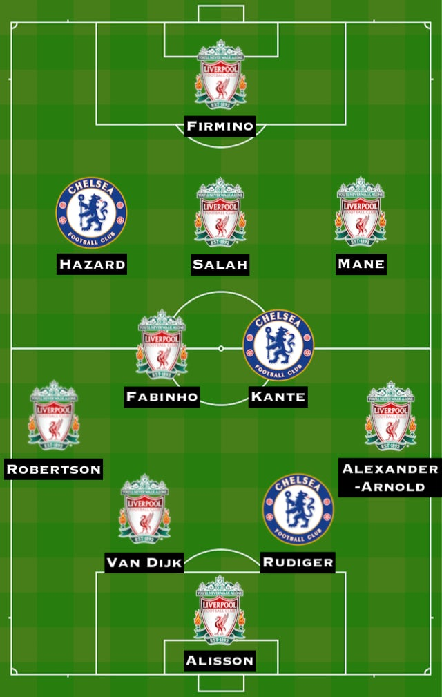 Combined XI: LIV vs. CHE