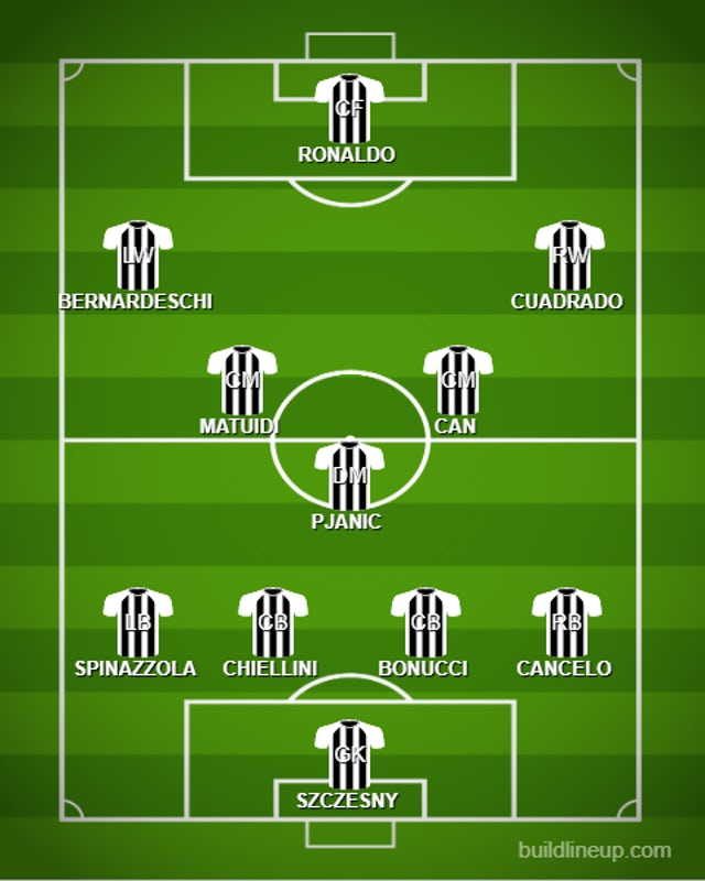 d96d7e883 How Juventus could line up against Torino - Sports Mole