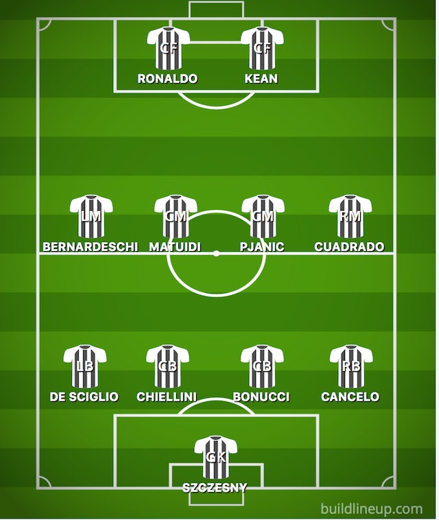 How Juventus Could Line Up Against Roma Sports Mole