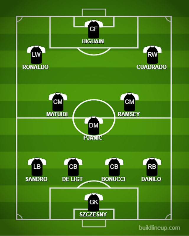 How Juventus Could Line Up Against Brescia Sports Mole