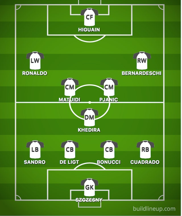 How Juventus Could Line Up Against Lokomotiv Moscow Sports Mole