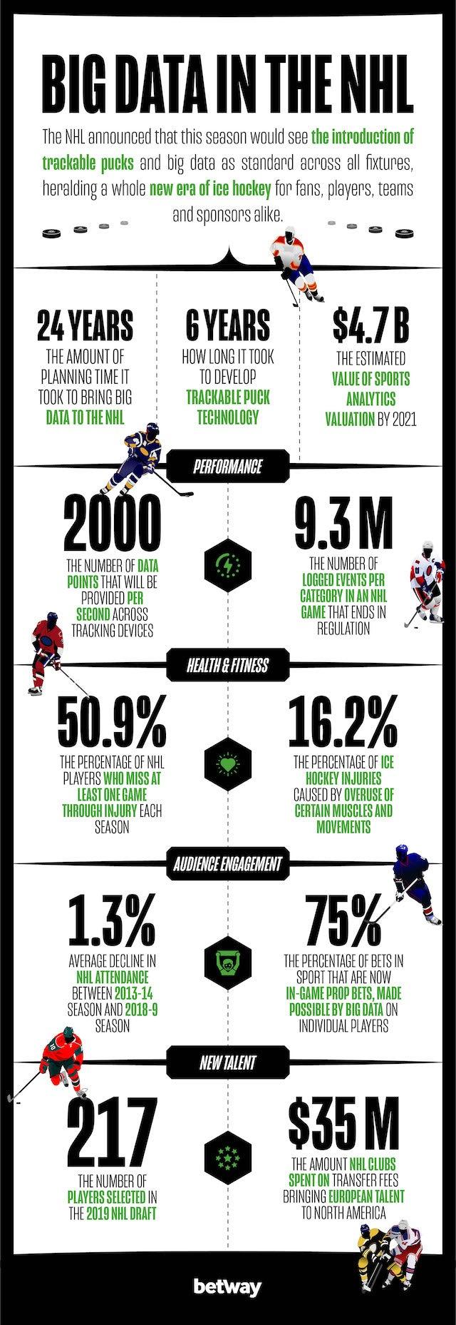 nhl infographic big data