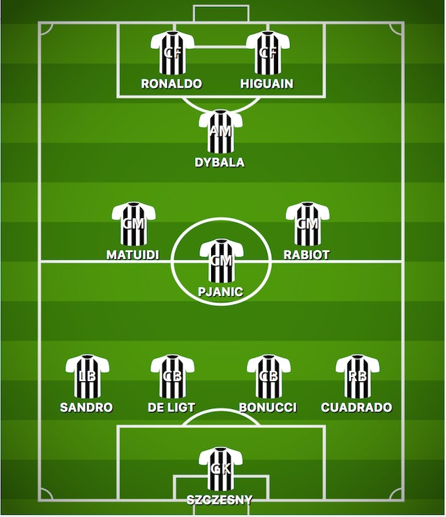 How Juventus Could Line Up Against Cagliari Sports Mole
