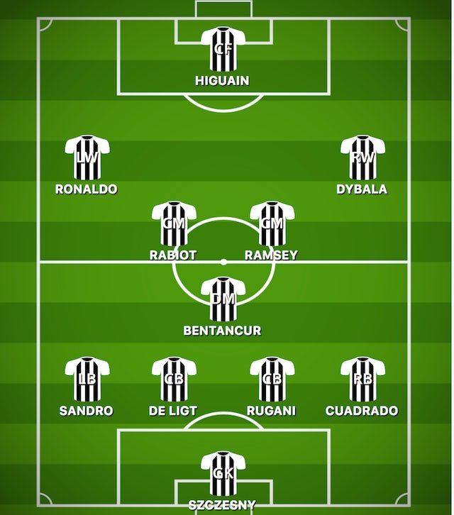 How Juventus Could Line Up Against Spal Sports Mole