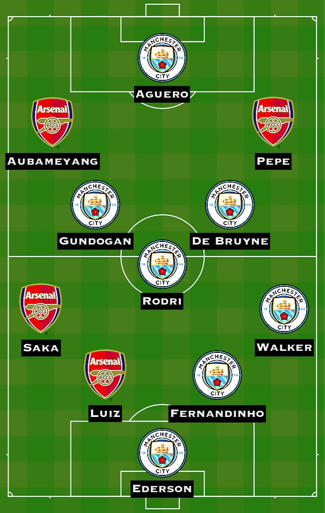 Combined XI: MNC vs. ARS