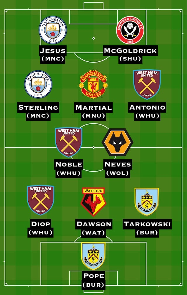 Sports Mole's Premier League Team of the Week for Gameweek 35
