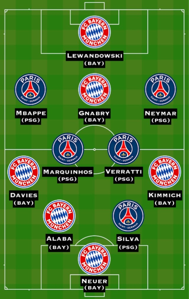 Combined XI: PSG vs. BAY