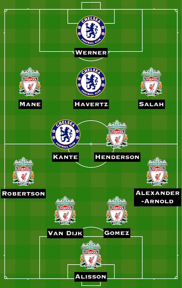 Combined XI: CHE vs. LIV