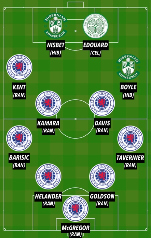 Scottish Premiership TOTS 2020-21