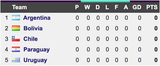 Copa America Group A
