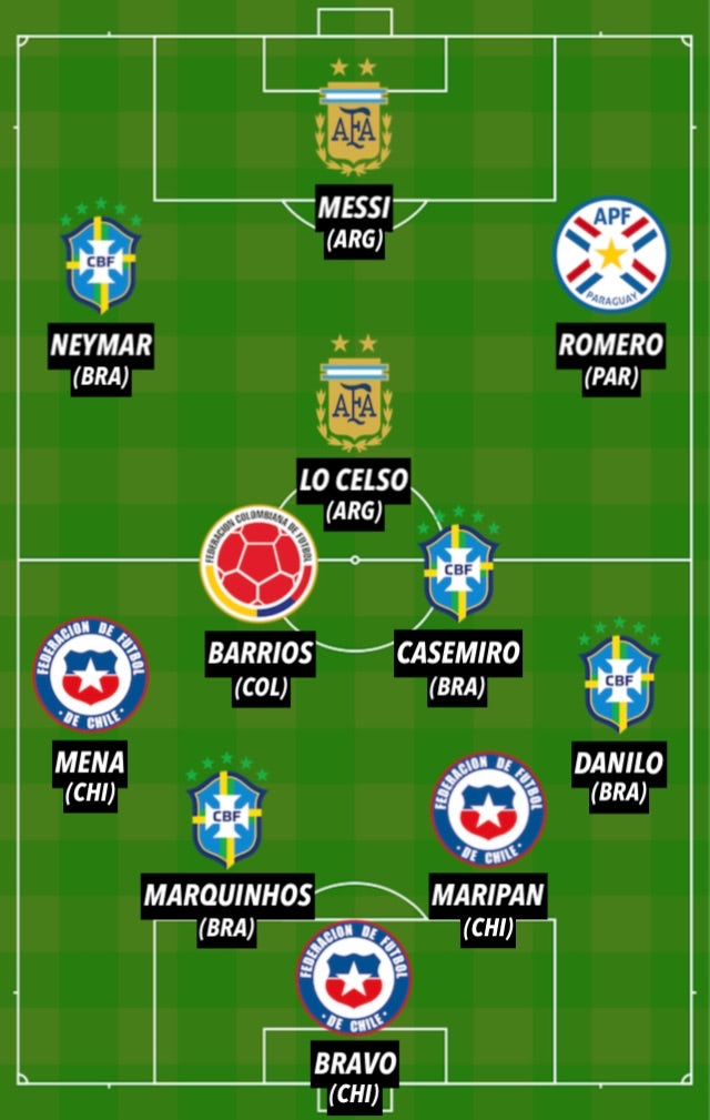Copa America TOTW 1