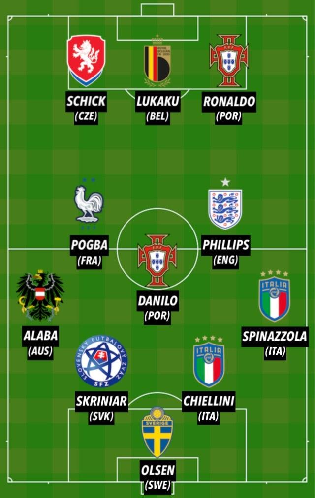 Euro 2020 TOTW GW1