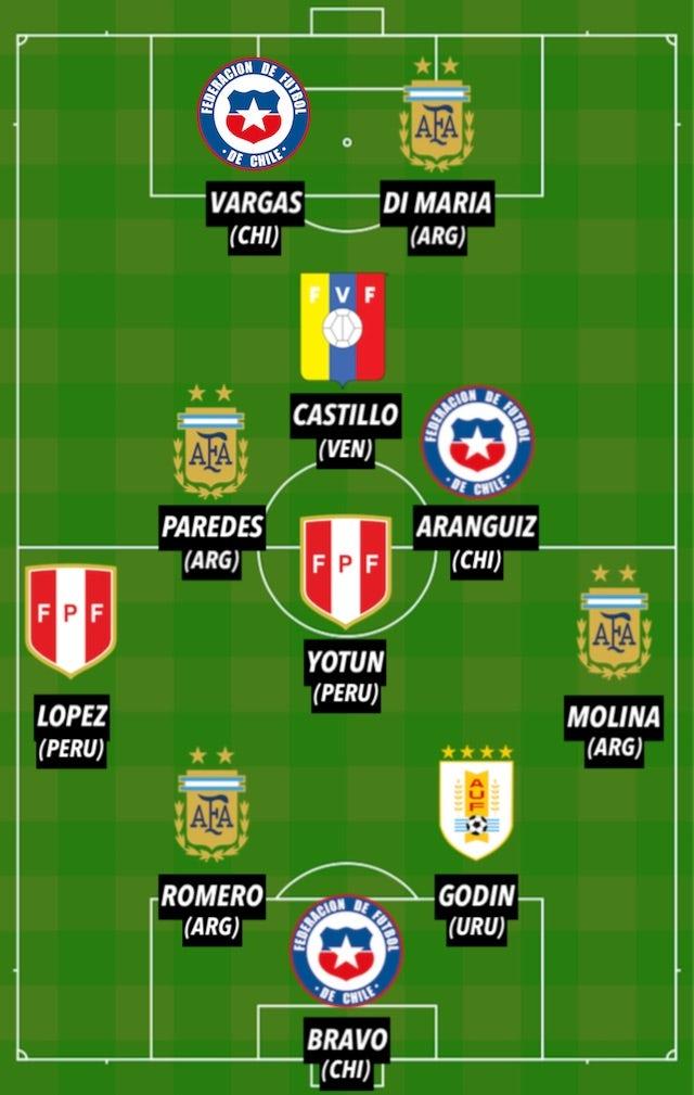 Copa America TOTW 3