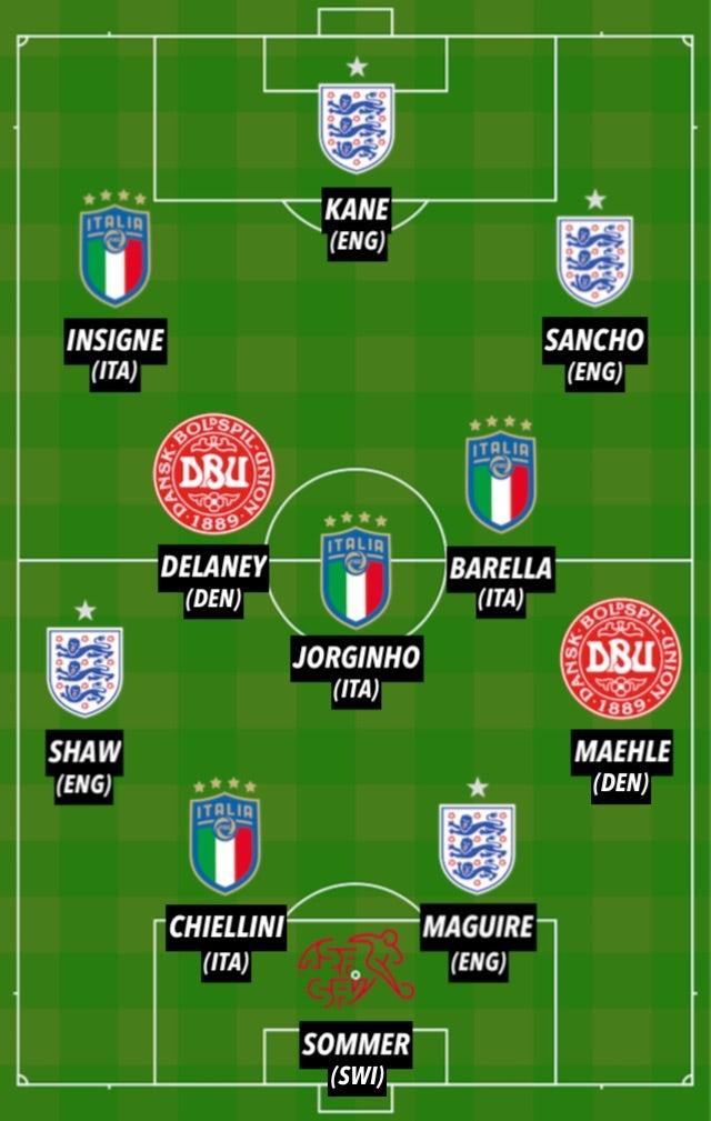 QF del TOTW de la Eurocopa 2020