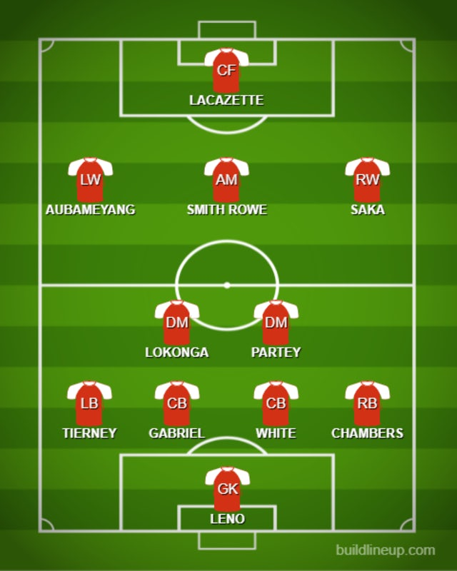 How Arsenal could line up with Ben White - Sports Mole